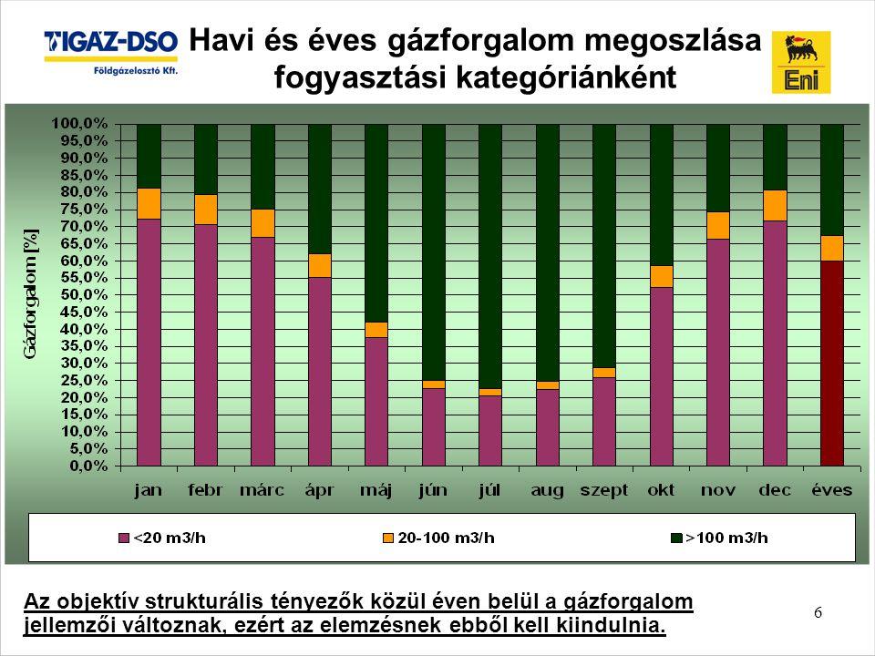 Havi és éves gázforgalom megoszlása fogyasztási kategóriánként
