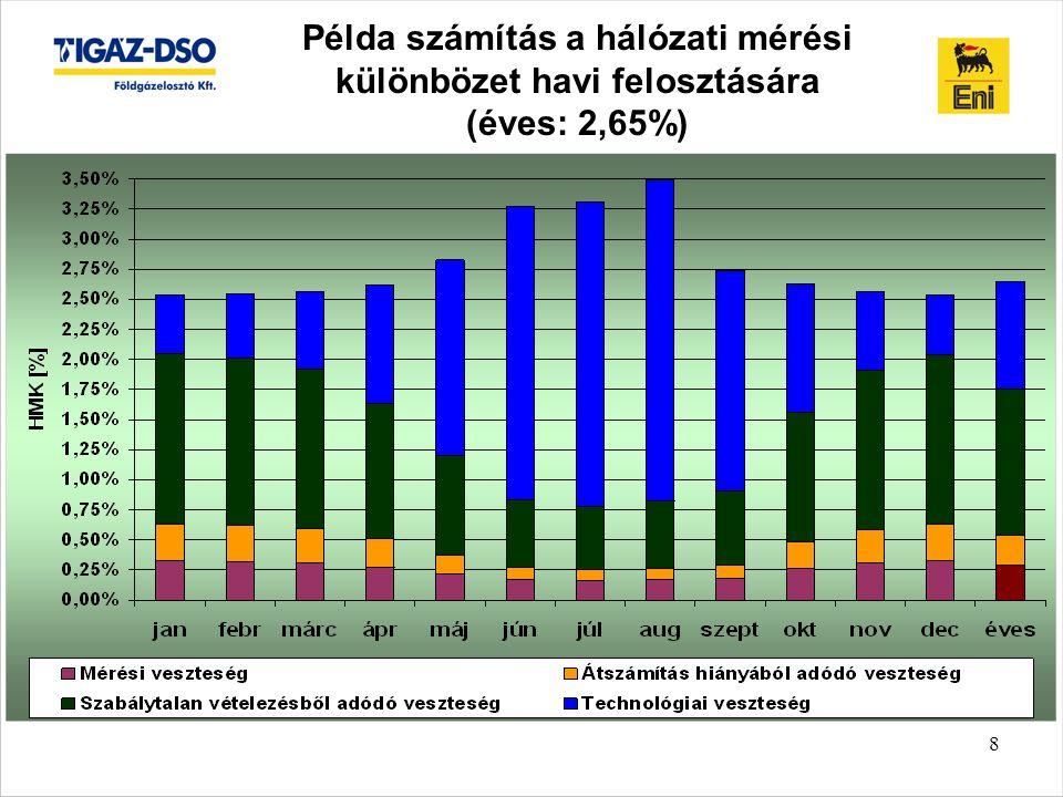 Példa számítás a hálózati mérési különbözet havi felosztására (éves: 2,65%)