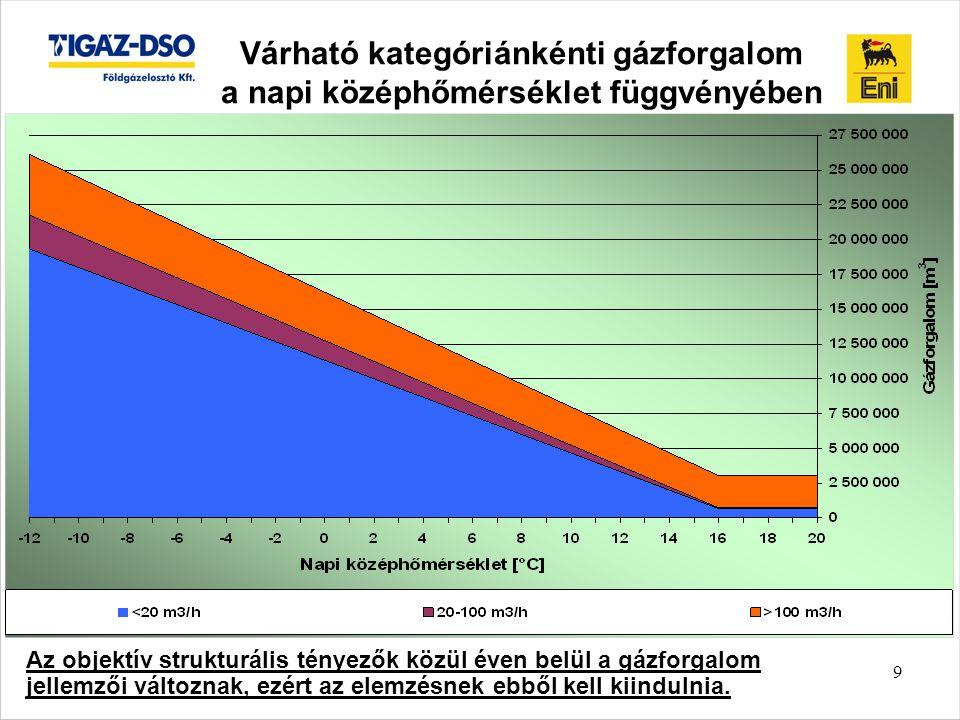 Várható kategóriánkénti gázforgalom a napi középhőmérséklet függvényében