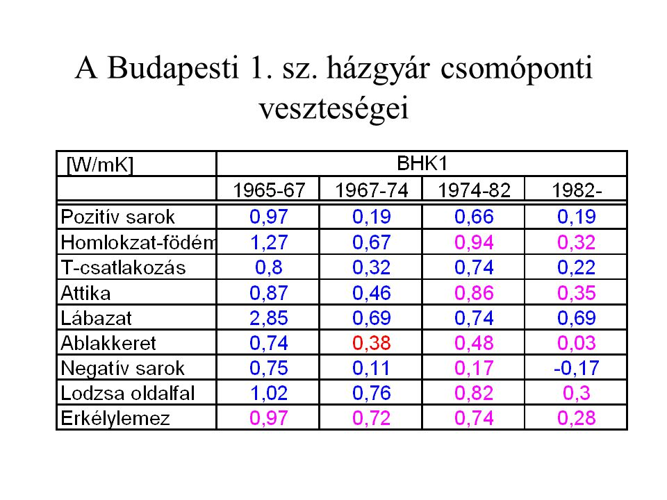 A Budapesti 1. sz. házgyár csomóponti veszteségei