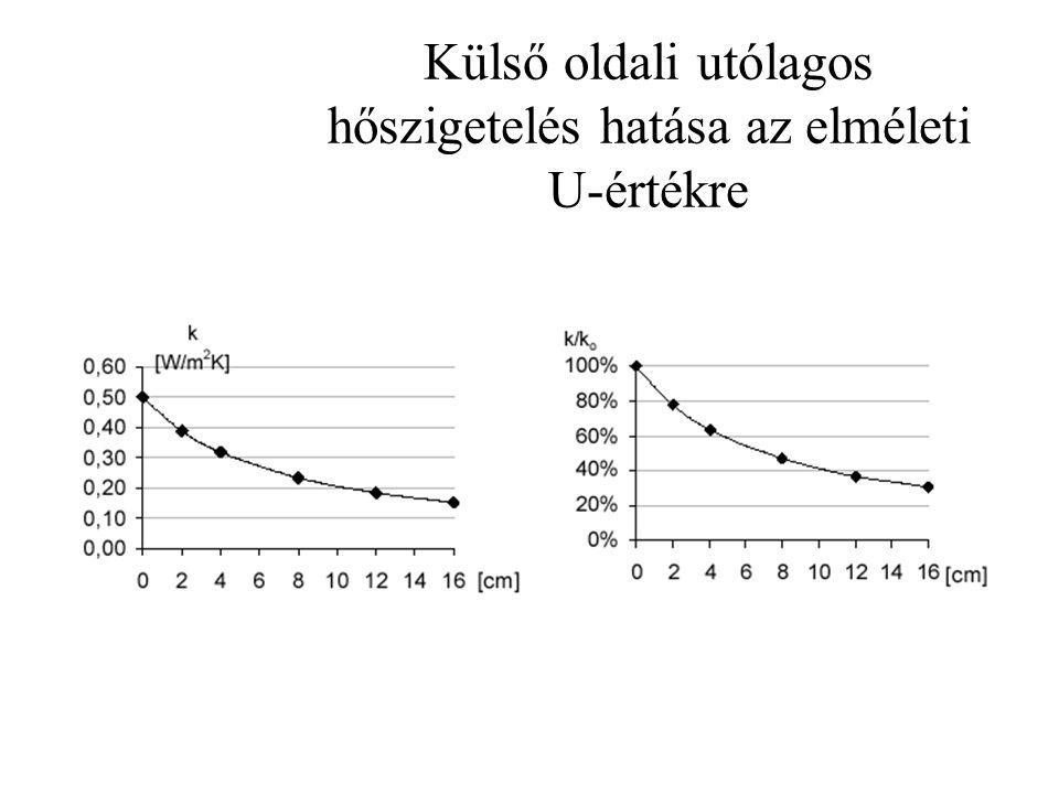 Külső oldali utólagos hőszigetelés hatása az elméleti U-értékre