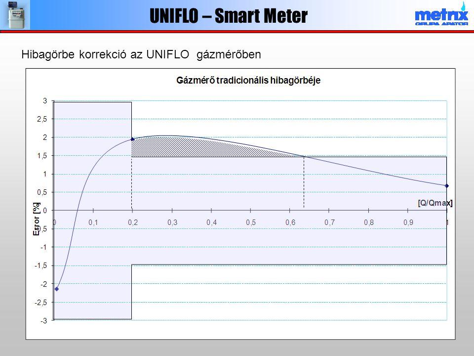 UNIFLO – Smart Meter Hibagörbe korrekció az UNIFLO gázmérőben