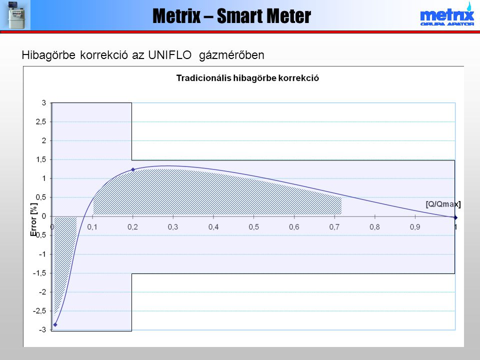 Metrix – Smart Meter Hibagörbe korrekció az UNIFLO gázmérőben