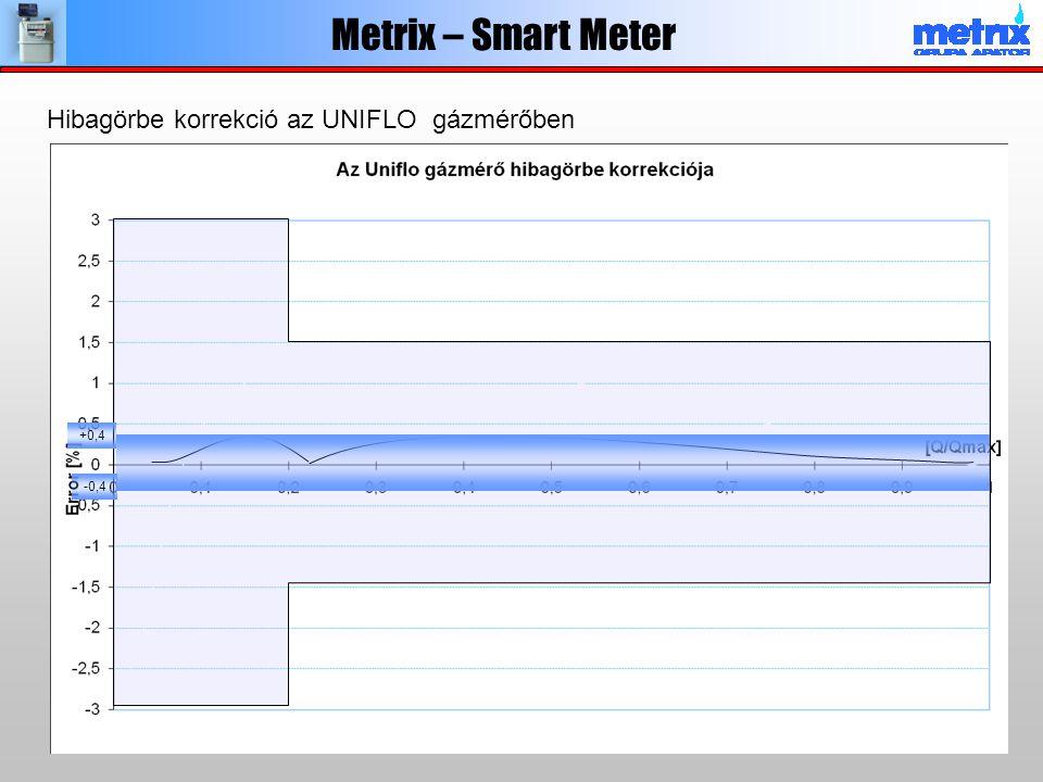 Metrix – Smart Meter Hibagörbe korrekció az UNIFLO gázmérőben +0,4