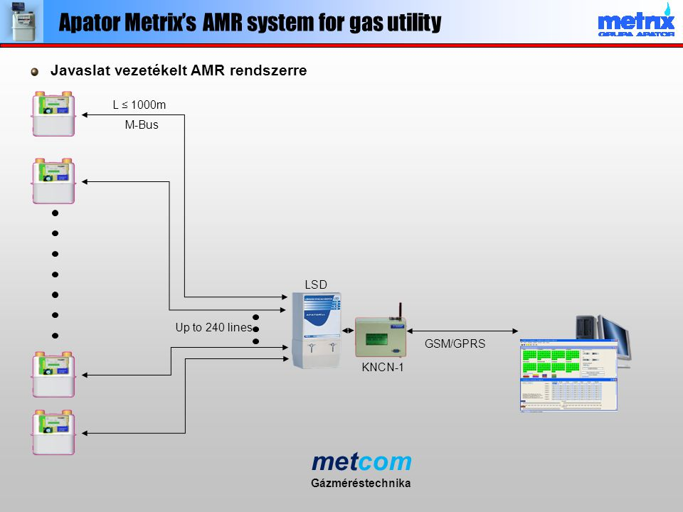 metcom Apator Metrix's AMR system for gas utility