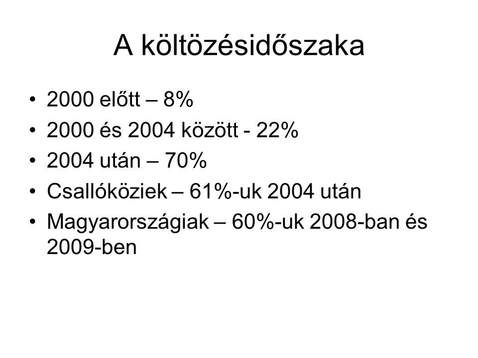 A költözésidőszaka 2000 előtt – 8% 2000 és 2004 között - 22%