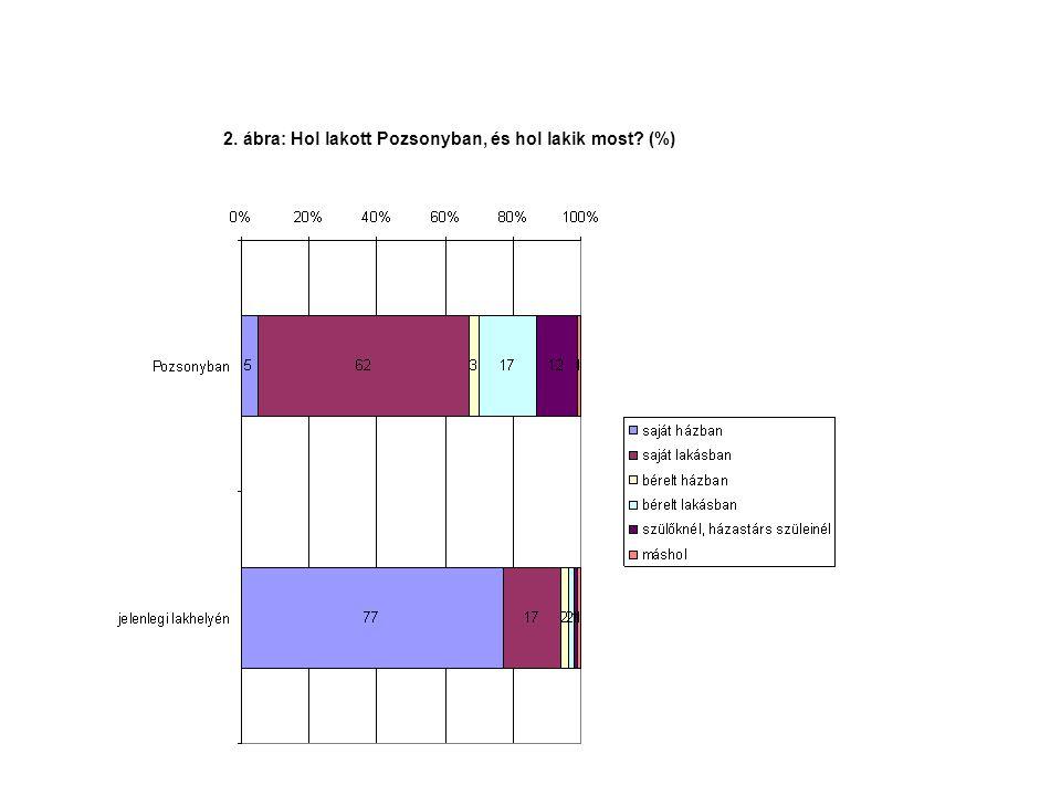 2. ábra: Hol lakott Pozsonyban, és hol lakik most (%)
