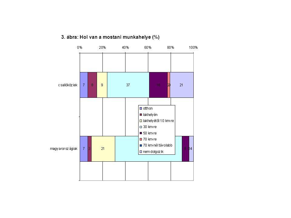 3. ábra: Hol van a mostani munkahelye (%)