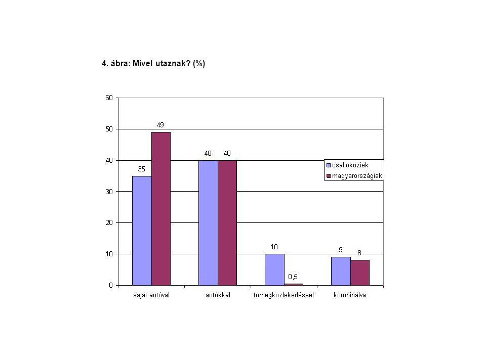 4. ábra: Mivel utaznak (%)