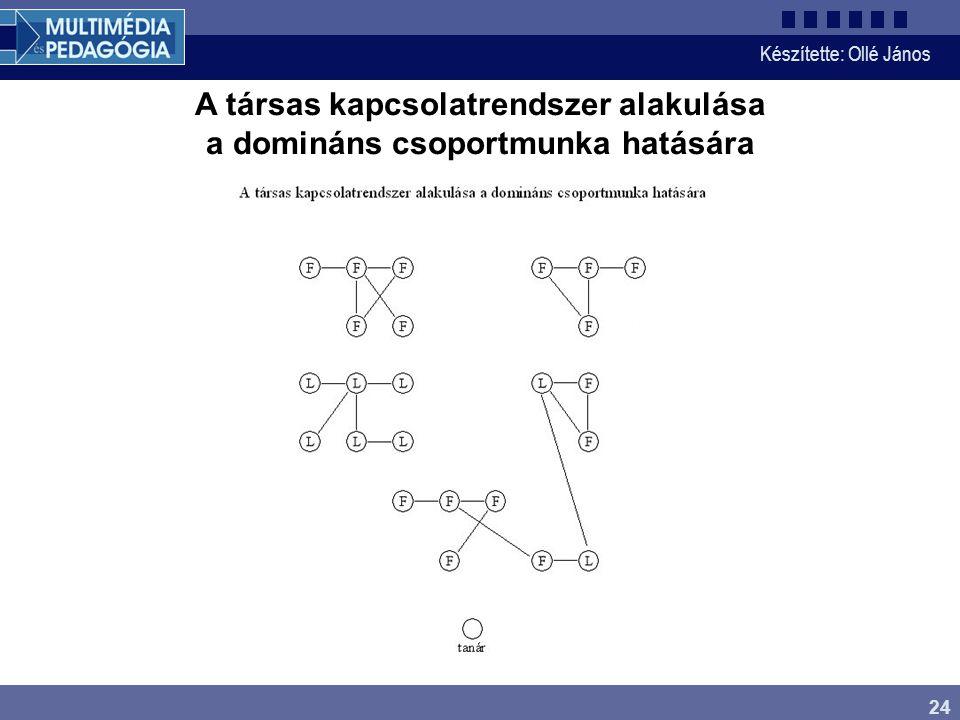 A társas kapcsolatrendszer alakulása a domináns csoportmunka hatására