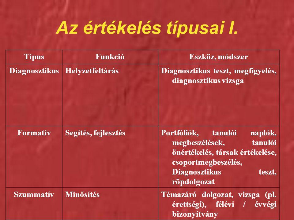 Az értékelés típusai I. Típus Funkció Eszköz, módszer Diagnosztikus