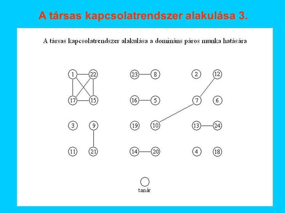 A társas kapcsolatrendszer alakulása 3.