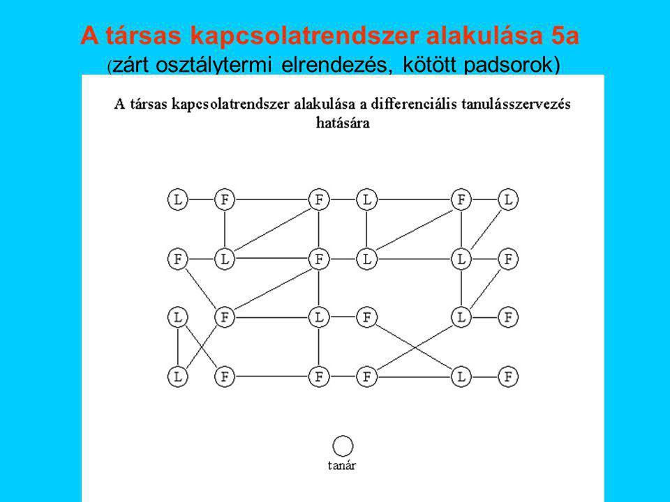 A társas kapcsolatrendszer alakulása 5a