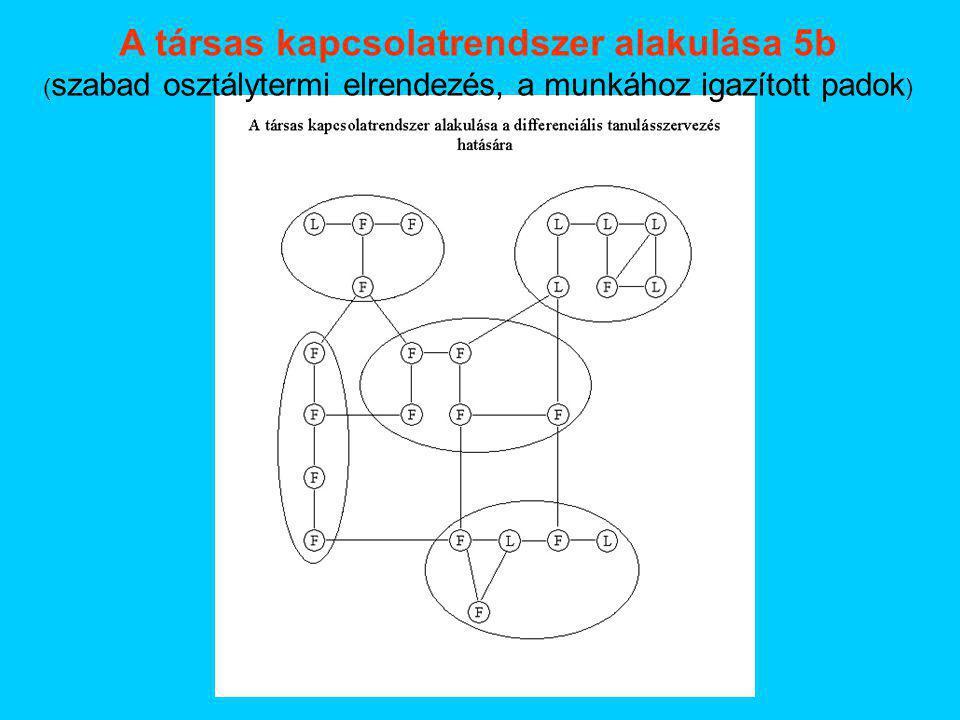 A társas kapcsolatrendszer alakulása 5b