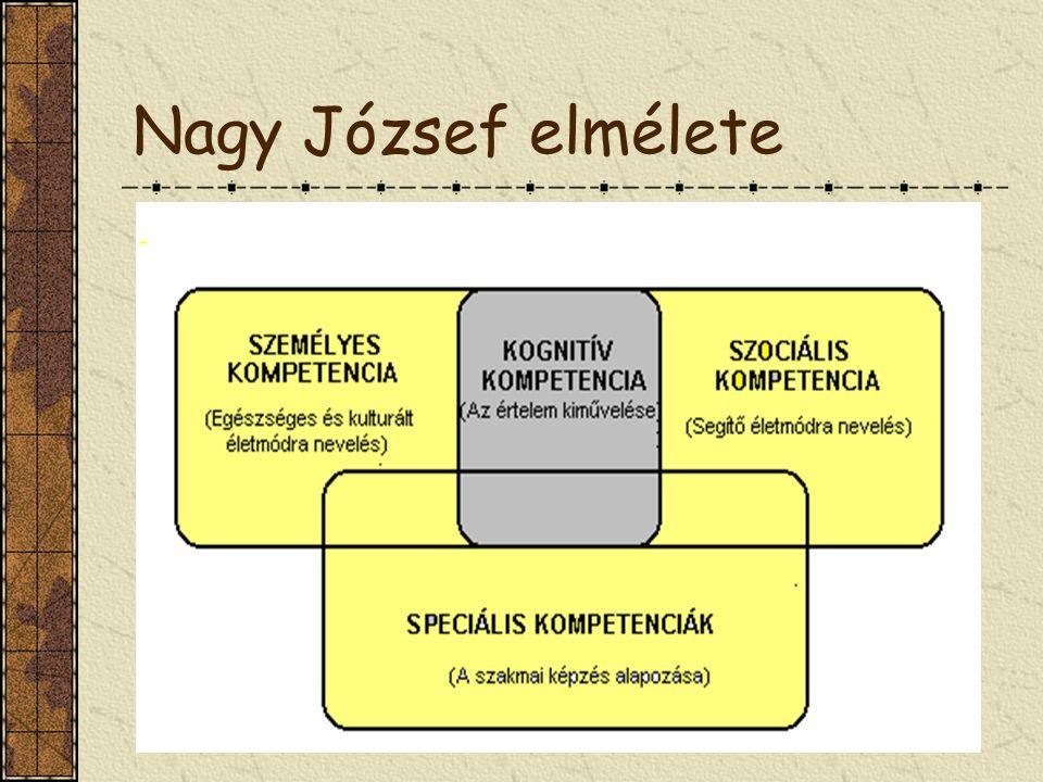 Nagy József elmélete Nagy József elmélete
