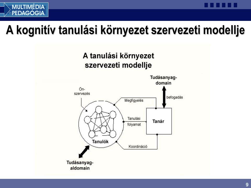 A kognitív tanulási környezet szervezeti modellje