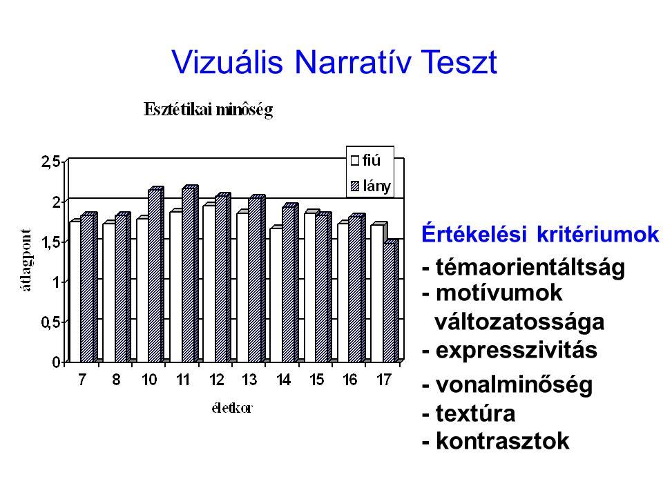 Vizuális Narratív Teszt