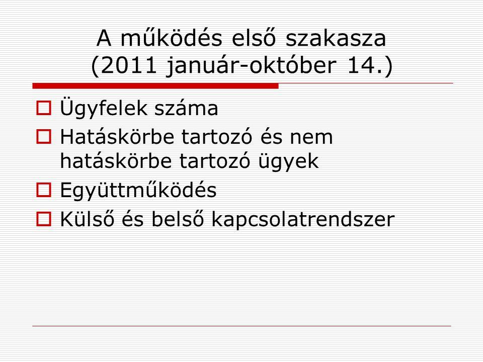 A működés első szakasza (2011 január-október 14.)