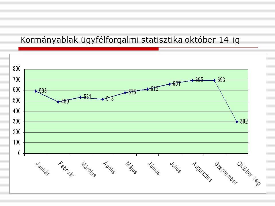 Kormányablak ügyfélforgalmi statisztika október 14-ig