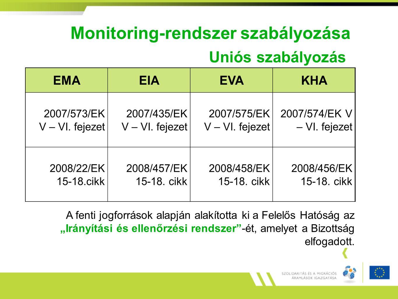 Monitoring-rendszer szabályozása