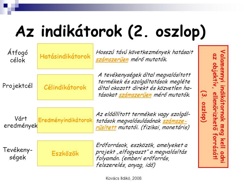 Az indikátorok (2. oszlop)