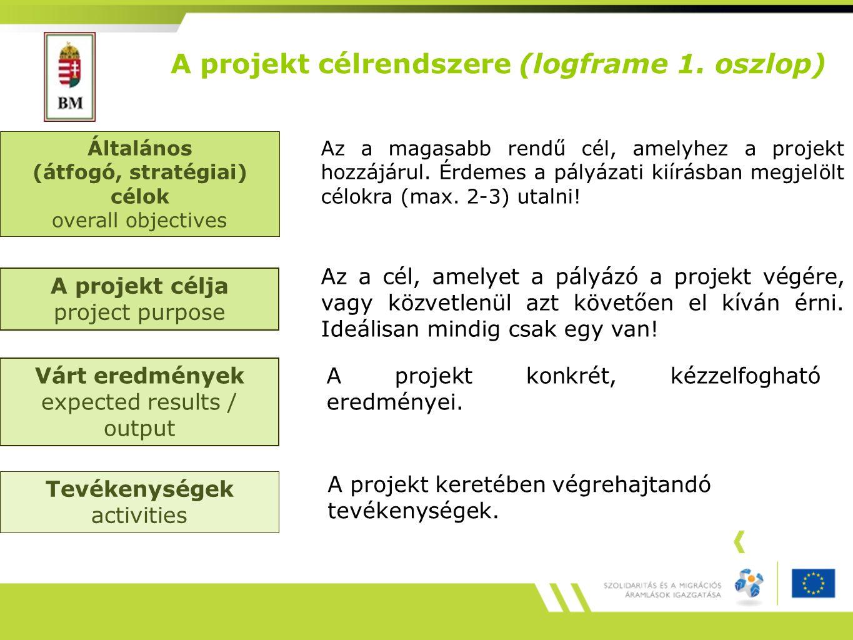 A projekt célrendszere (logframe 1. oszlop)