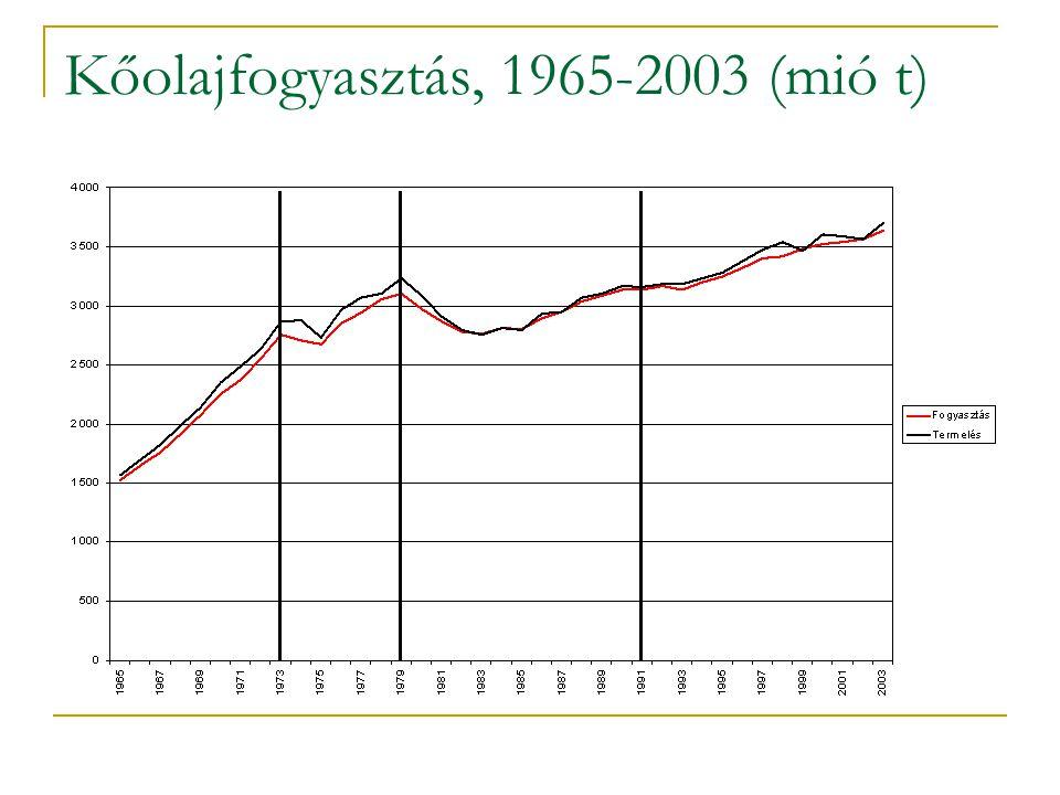 Kőolajfogyasztás, 1965-2003 (mió t)