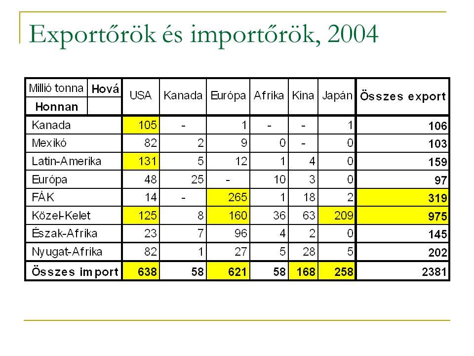 Exportőrök és importőrök, 2004