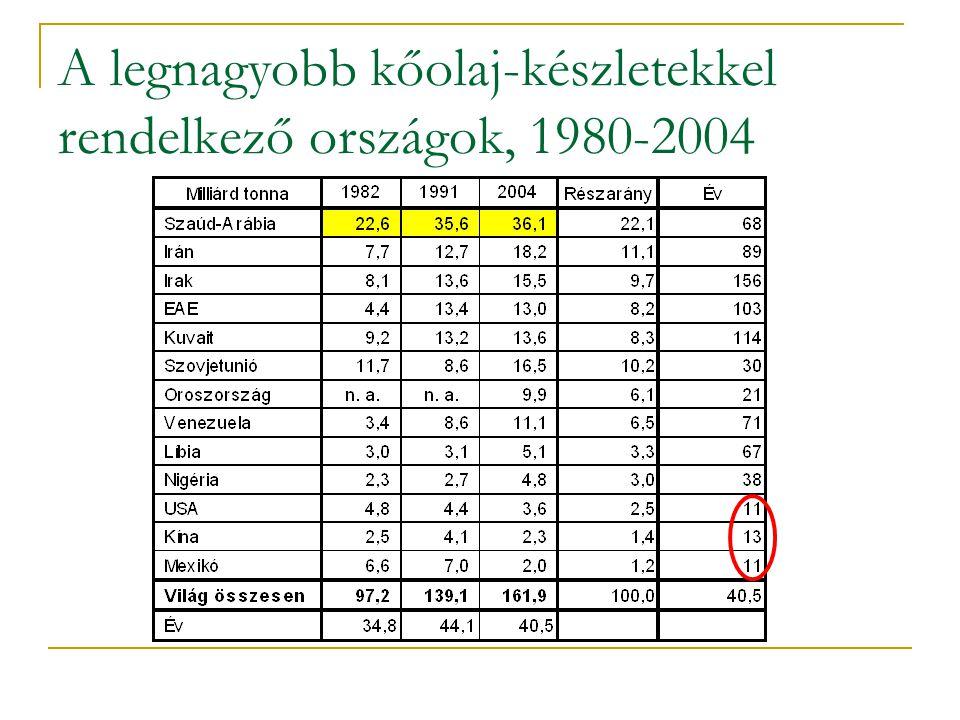A legnagyobb kőolaj-készletekkel rendelkező országok, 1980-2004