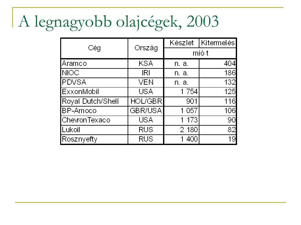 A legnagyobb olajcégek, 2003