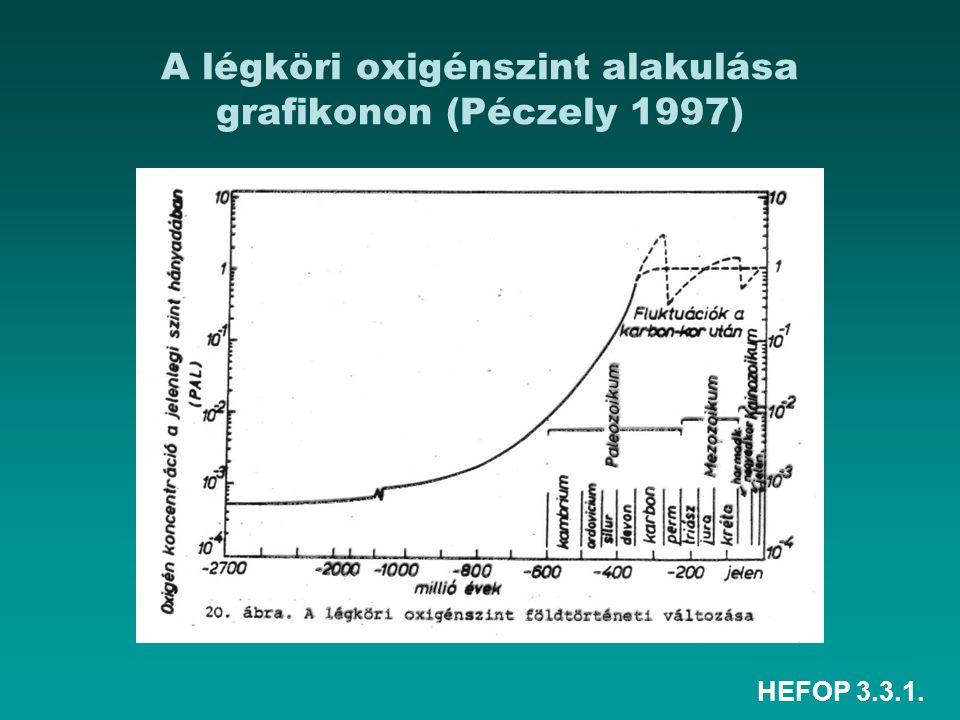 A légköri oxigénszint alakulása grafikonon (Péczely 1997)