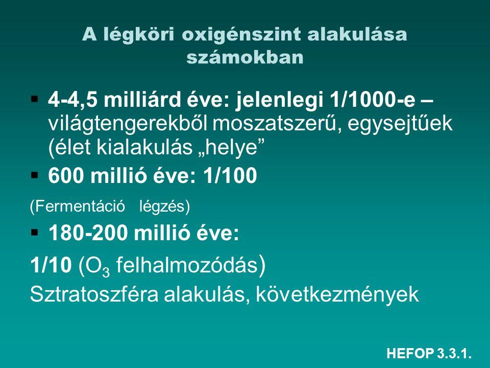 A légköri oxigénszint alakulása számokban