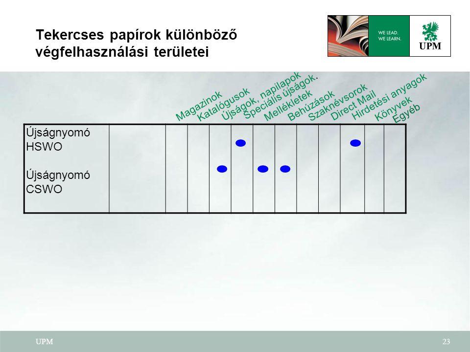 Tekercses papírok különböző végfelhasználási területei