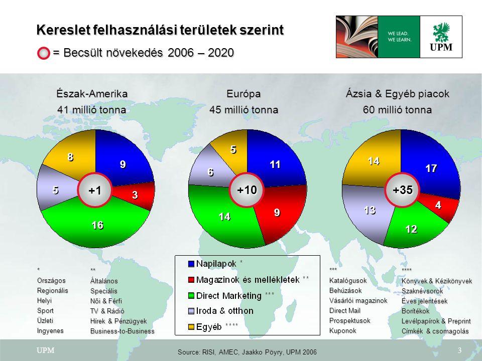 Source: RISI, AMEC, Jaakko Pöyry, UPM 2006