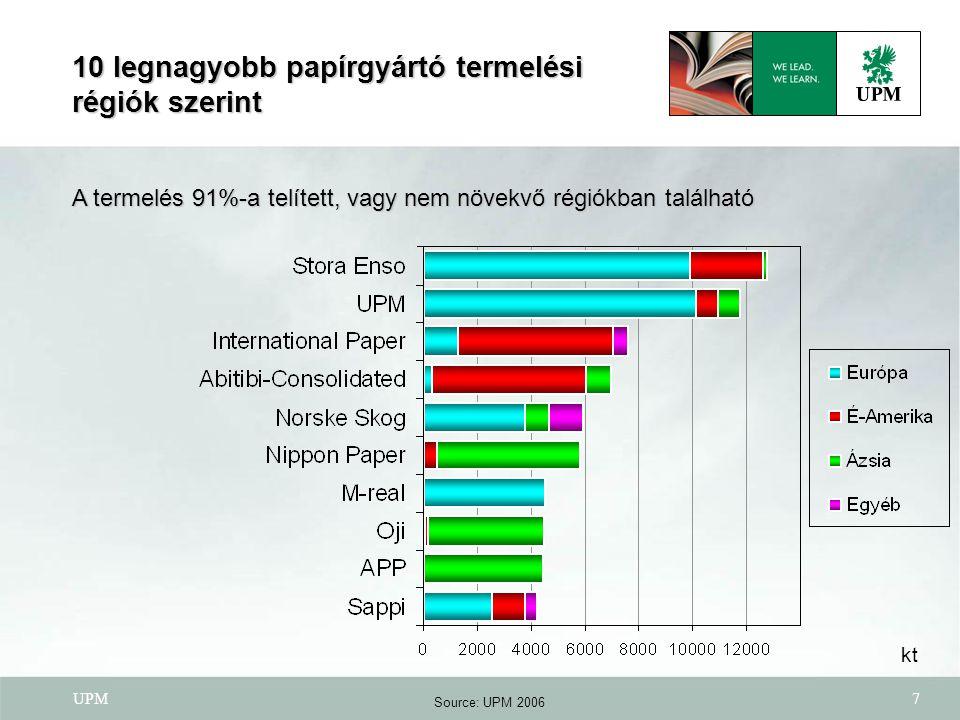 10 legnagyobb papírgyártó termelési régiók szerint
