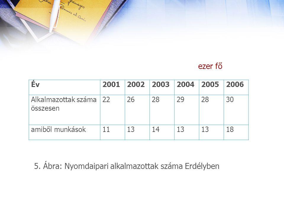 5. Ábra: Nyomdaipari alkalmazottak száma Erdélyben