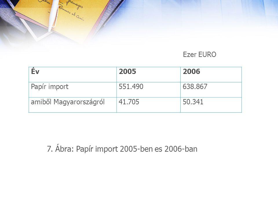 7. Ábra: Papír import 2005-ben es 2006-ban