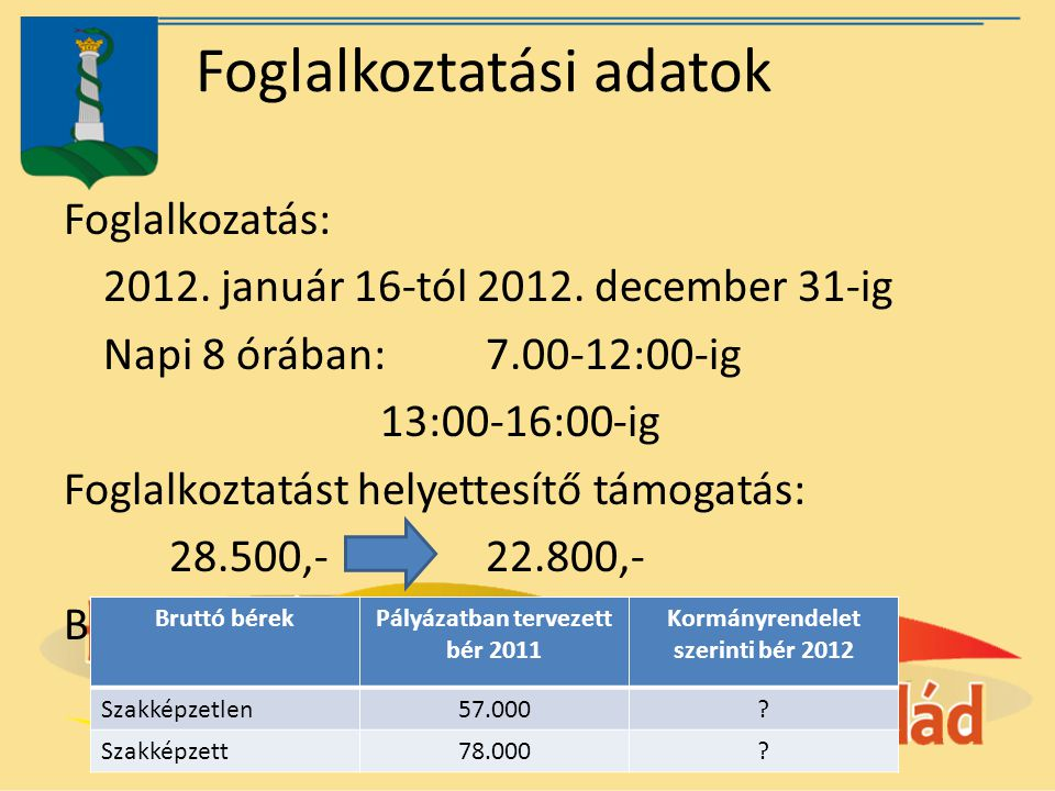 Foglalkoztatási adatok