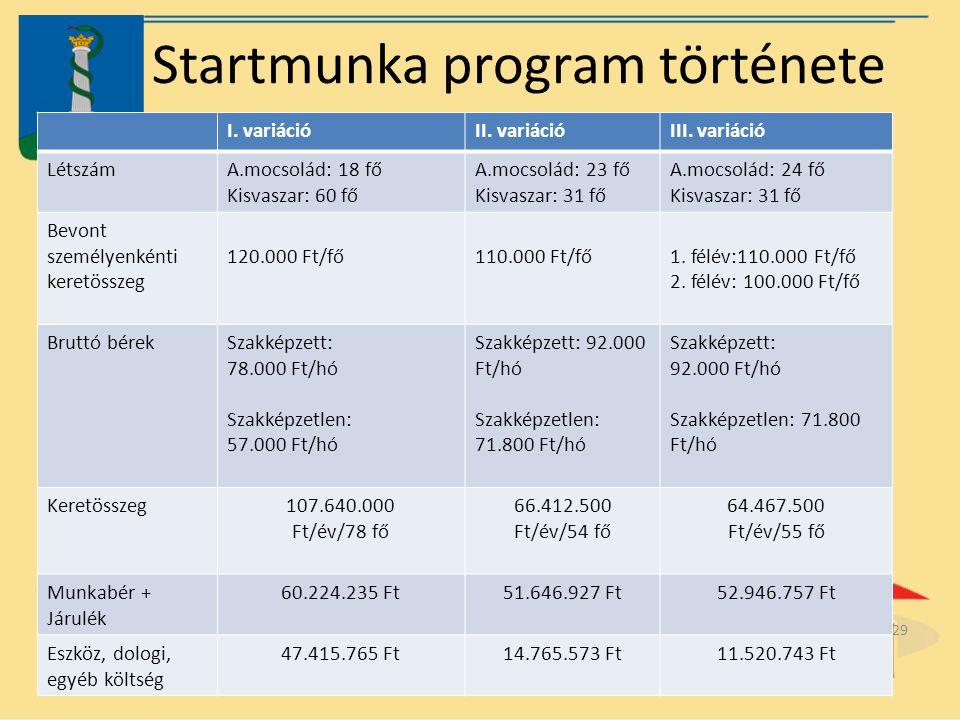 Startmunka program története