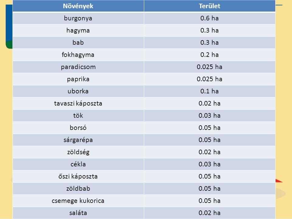 Növények Terület. burgonya. 0.6 ha. hagyma. 0.3 ha. bab. fokhagyma. 0.2 ha. paradicsom. 0.025 ha.