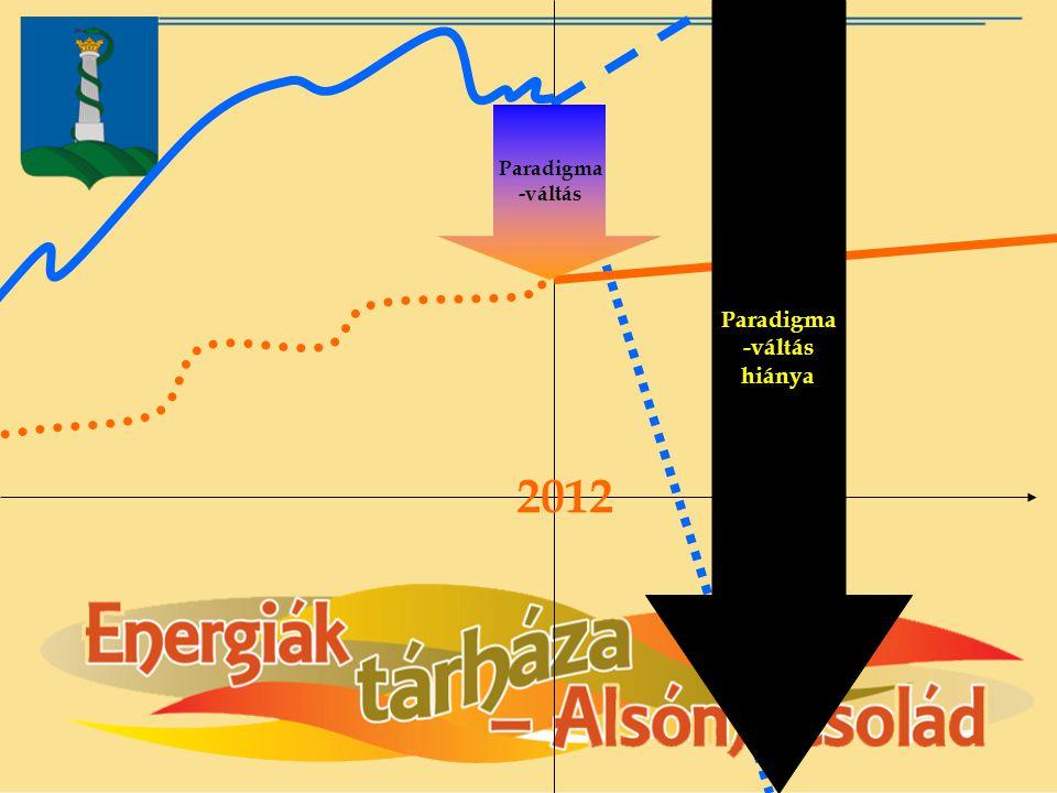 2012 Paradigma -váltás hiánya Paradigma -váltás
