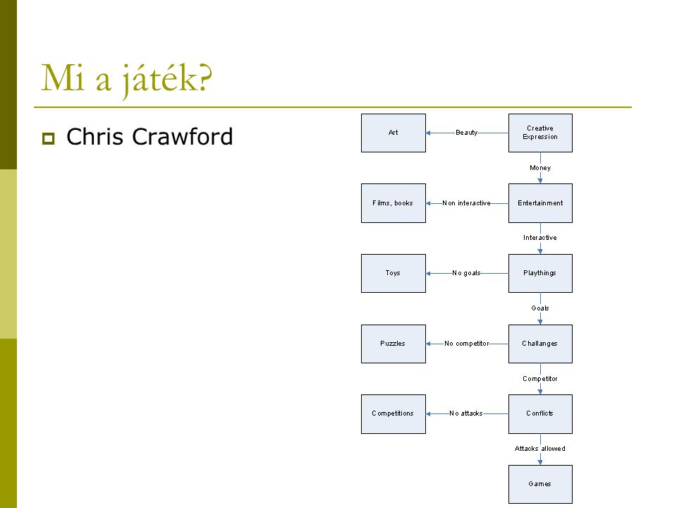 Mi a játék Chris Crawford