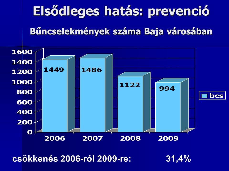 Elsődleges hatás: prevenció Bűncselekmények száma Baja városában