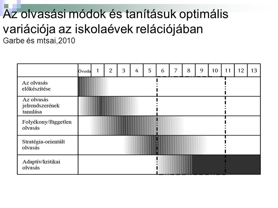 Az olvasási módok és tanításuk optimális variációja az iskolaévek relációjában Garbe és mtsai,2010