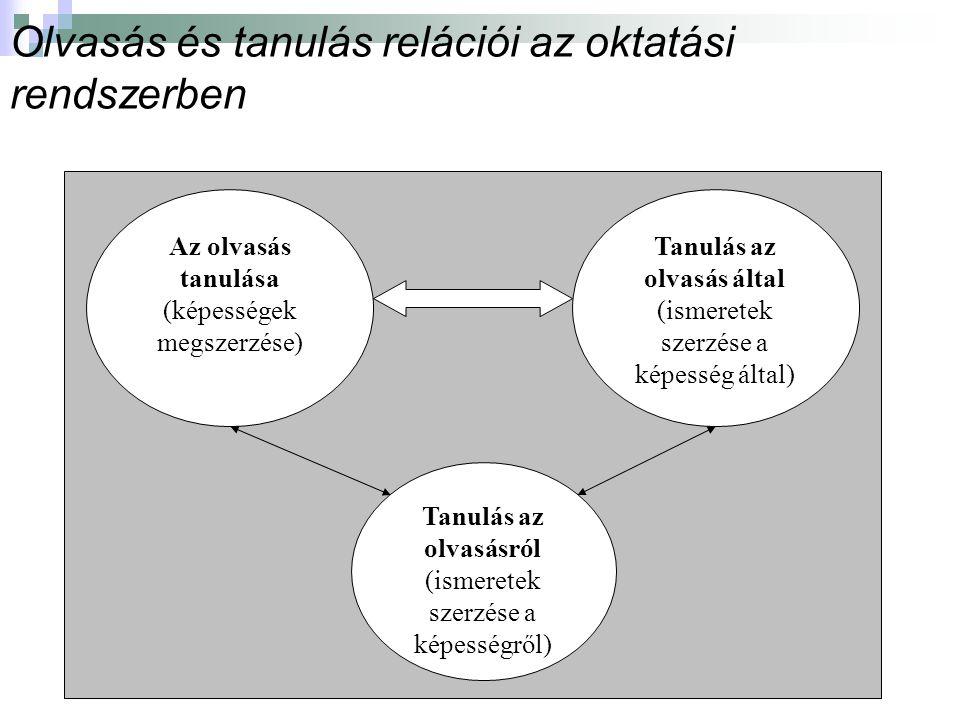 Olvasás és tanulás relációi az oktatási rendszerben