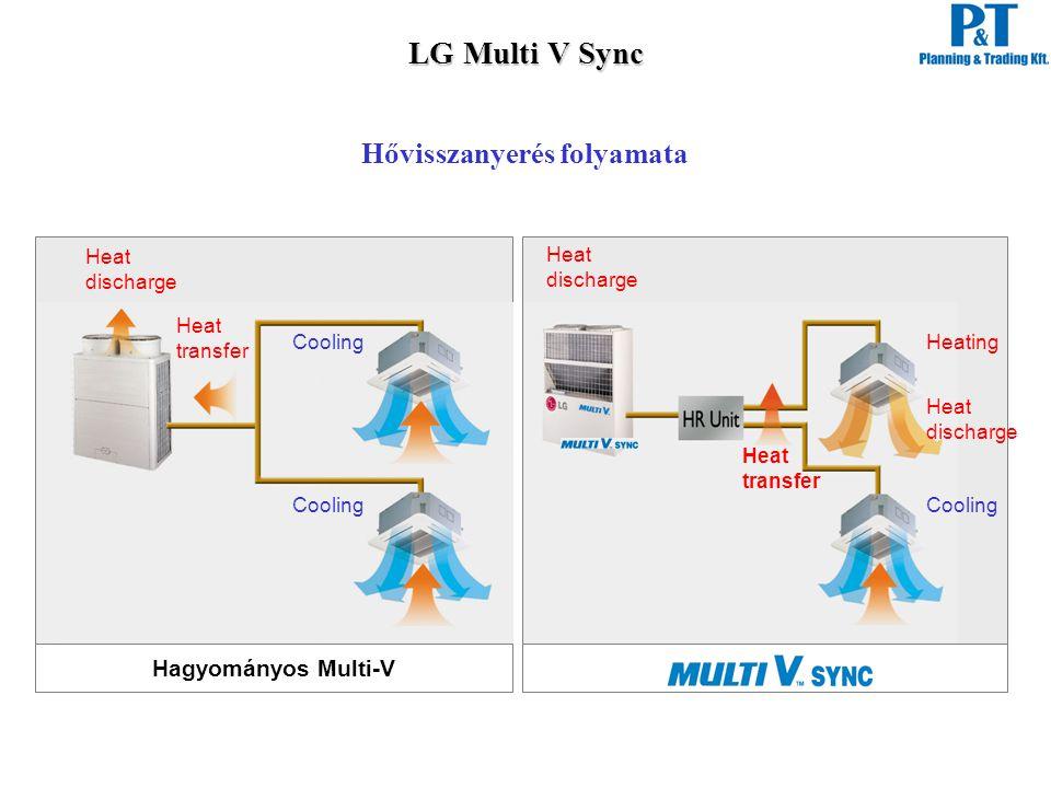 LG Multi V Sync Hővisszanyerés folyamata Hagyományos Multi-V discharge