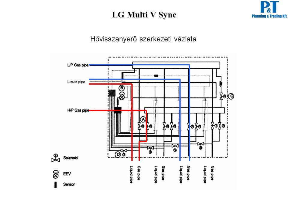 LG Multi V Sync Hővisszanyerő szerkezeti vázlata