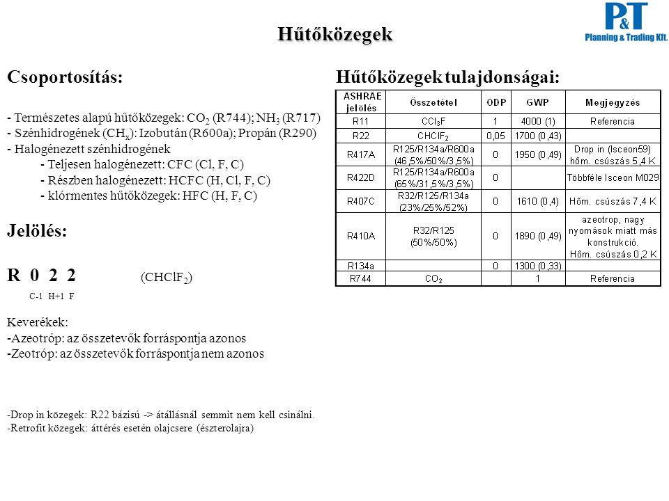 Hűtőközegek Csoportosítás: Jelölés: R 0 2 2 (CHClF2)