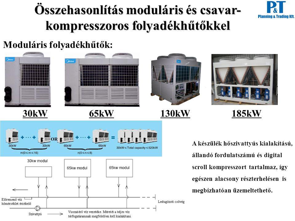 Összehasonlítás moduláris és csavar- kompresszoros folyadékhűtőkkel