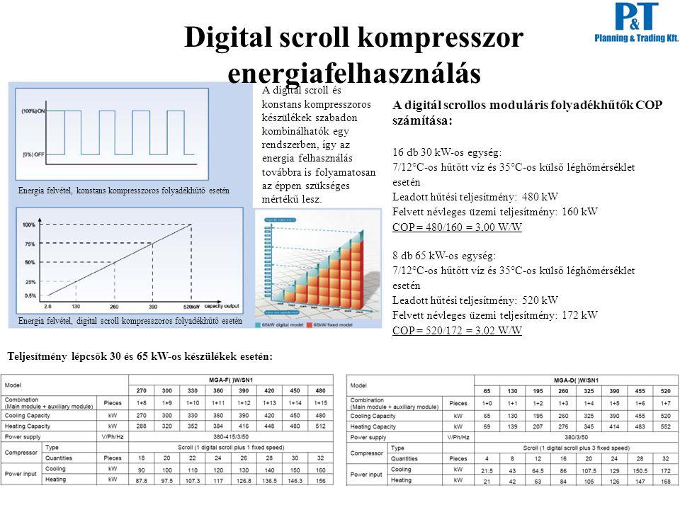 Digital scroll kompresszor energiafelhasználás